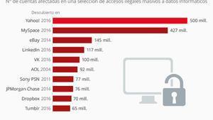 La ola de asaltos informáticos evidencia la vulnerabilidad de internet