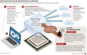 Las tecnológicas lanzan contra reloj parches para los fallos de seguridad