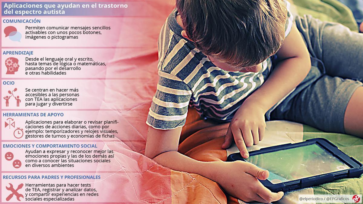 Las ventajas de las aplicaciones para 'conectar' con niños autistas