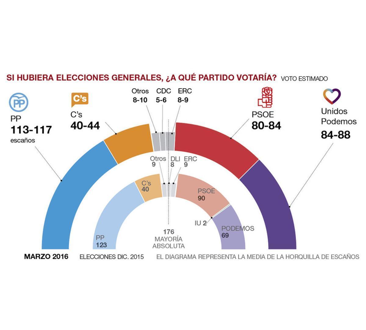 Distribución de escaños según el sondeo de GESOP para EL PERIÓDICO.