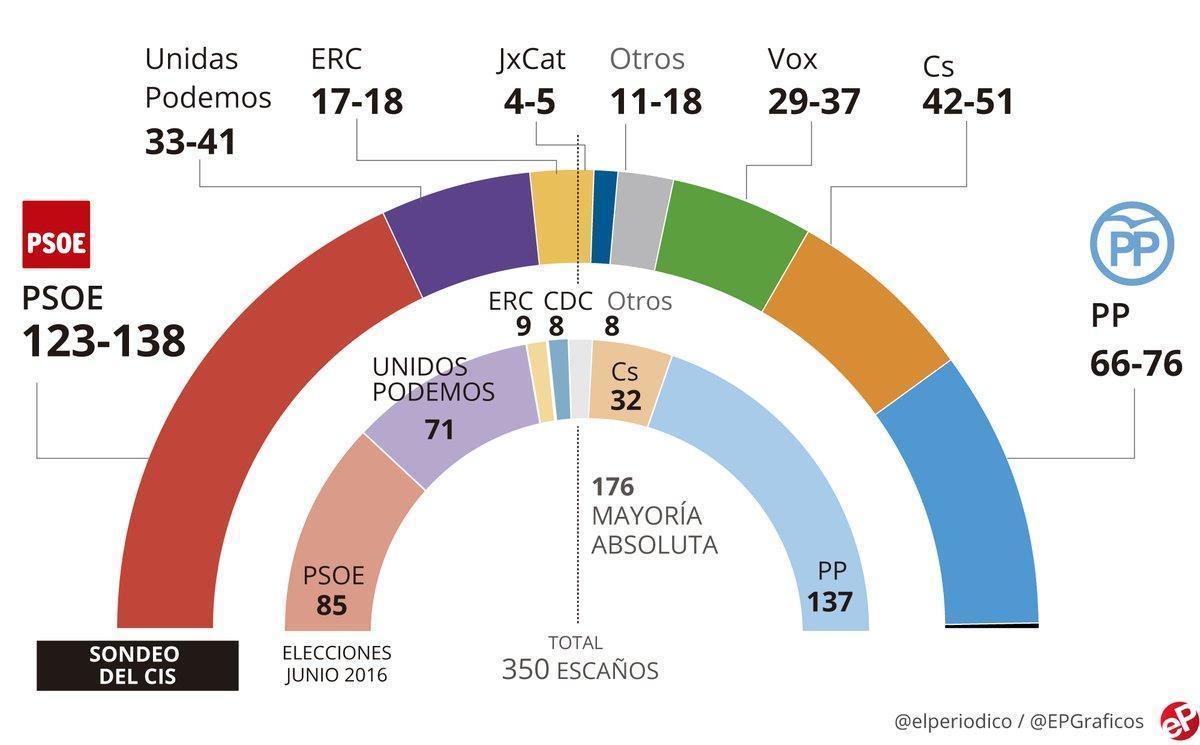 El CIS da hasta 138 escaños al PSOE, que podría doblar al PP