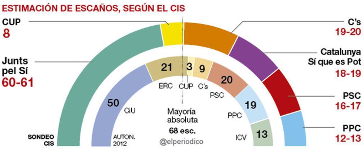 El paro preocupa más a los catalanes que la independencia, según el CIS