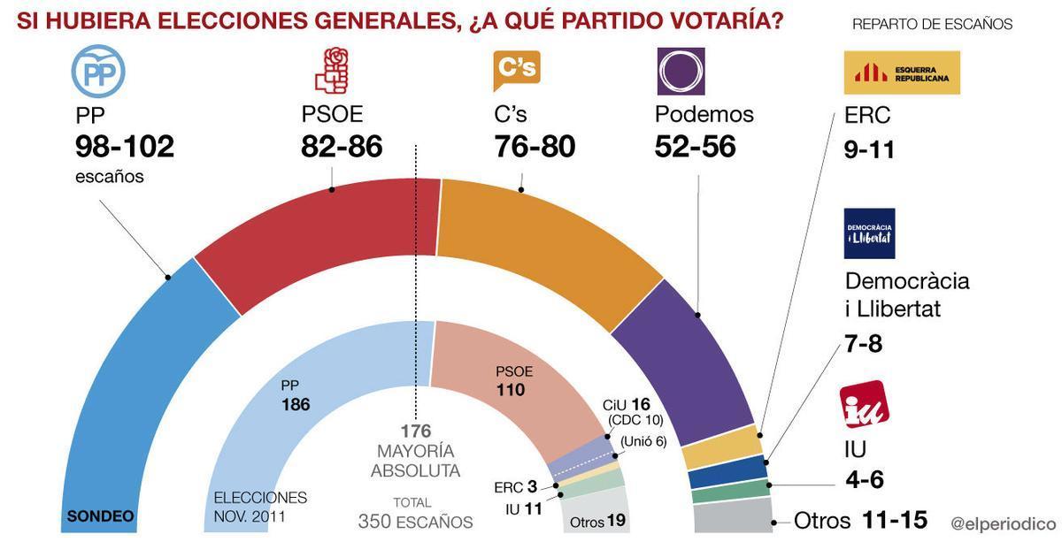 Ciudadanos tendrá la llave de una compleja gobernabilidad de España