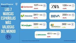 7 marques espanyoles segueixen entre les més valuoses del món malgrat la pandèmia