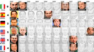 Primeros ministros o presidentes del Gobierno europeos a inicios de siglo.