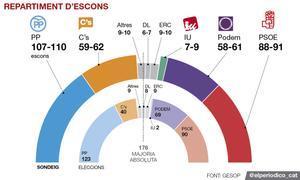 El barómetro político de España de EL PERIÓDICO, al detalle y en abierto