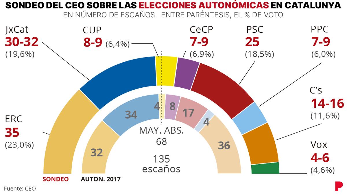 Encuesta CEO elecciones catalanas: ERC sigue en cabeza pero JxCat recorta distancias