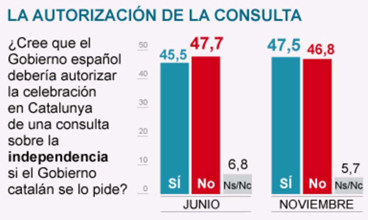 La mayoría de españoles opinan que Rajoy debe permitir la consulta