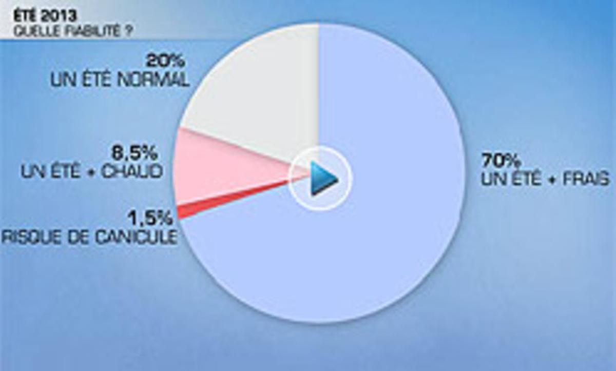 Gráfico de las previsiones del canal Méteo para el próximo verano.