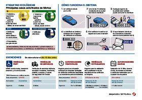 Etiquetas ecológicas para los vehículos