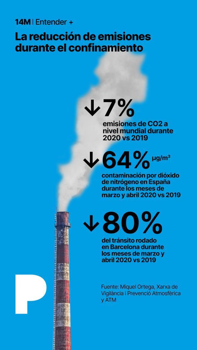La reducción de emisiones durante el confinamiento. Todos los indicadores negativos descienden y dan un soplo de aire fresco a la naturaleza. Estos serían algunos datos que sí querríamos conservar para este 2021.