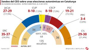 El deshielo aúpa a ERC y refuerza al independentismo, según el CEO