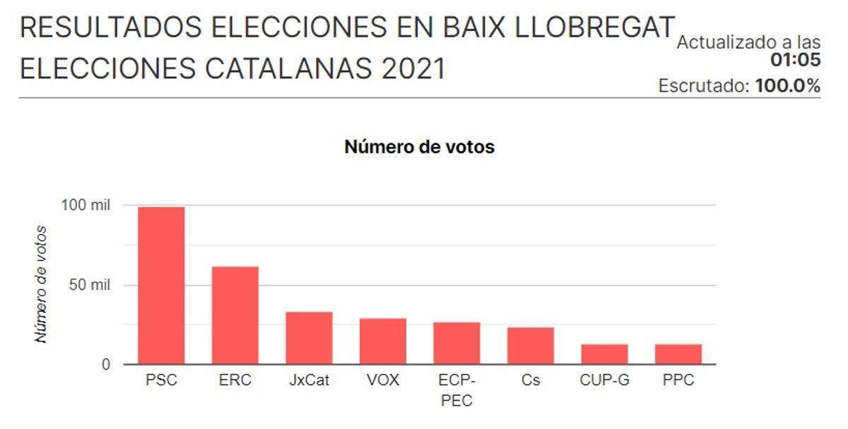 Resultados de las elecciones en el Baix Llobregat.