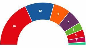 Resultados de las elecciones europeas 2019 en España y otros países