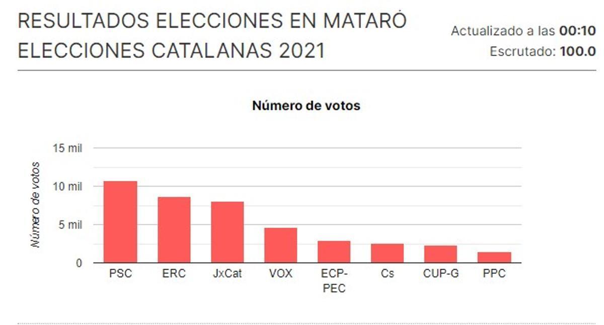 El PSC gana unas autonómicas en Mataró por primera vez desde 2003