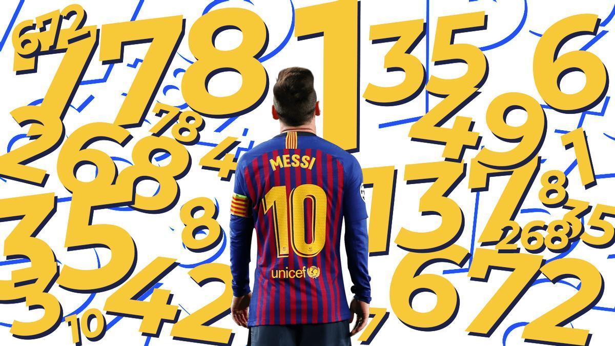 Los números de Messi con el F.C. Barcelona.