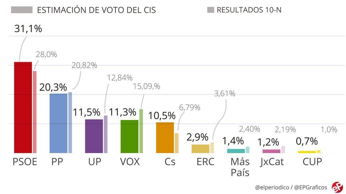 Encuesta CIS: la respuesta del Gobierno ante la crisis del coronavirus divide a los españoles