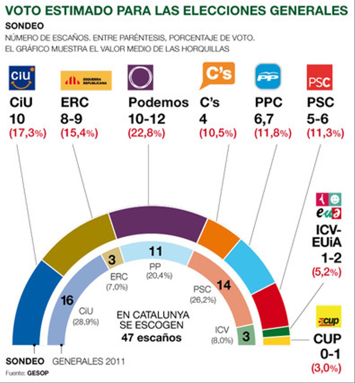 Podemos, primera fuerza en las generales en Catalunya