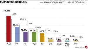 L'enquesta del CIS torna a ampliar la distància del PSOE davant el PP: ja és de 13,4 punts