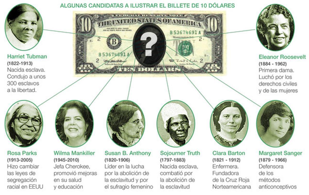 Algunas de las mujeres que podrían ilustrar el nueve billete de 10 dólares.