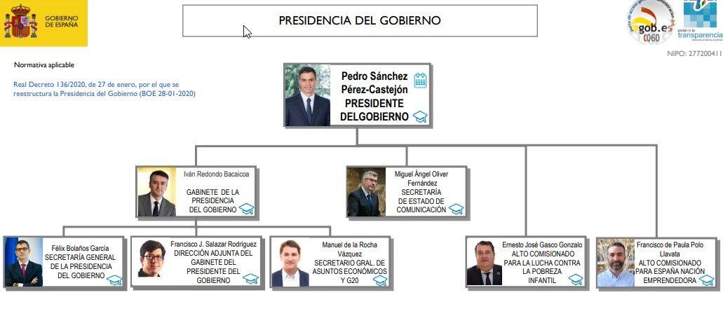 Organigrama del Gabinete de la Presidencia del Gobierno con Iván Redondo al frente