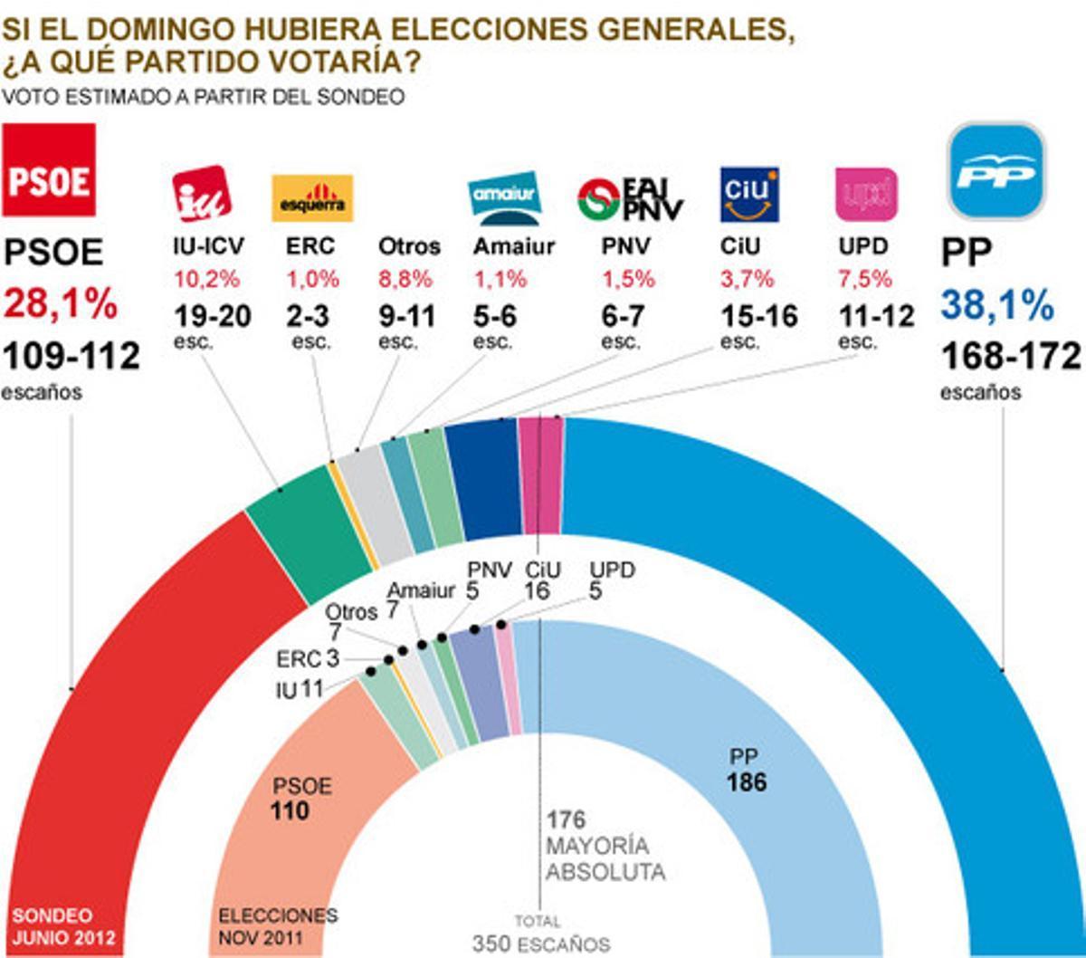 La actual estimación de voto en unas elecciones generales.