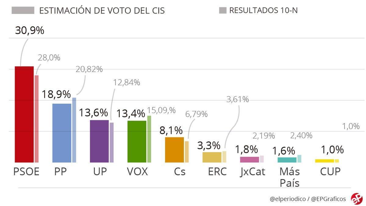 El PSOE afianza su ventaja y saca 12 puntos al PP, según la encuesta del CIS