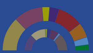 Las 5 claves de la encuesta del GESOP sobre las elecciones catalanas 2021