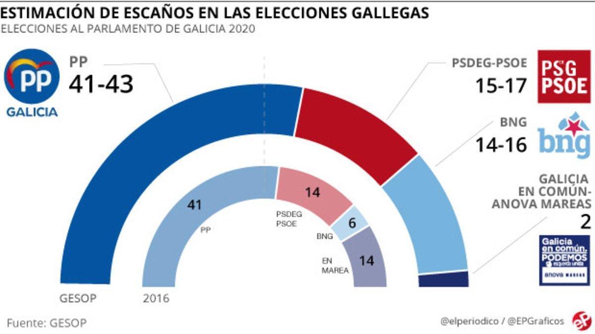 El PP aconseguirà una majoria absoluta abassegadora a Galícia