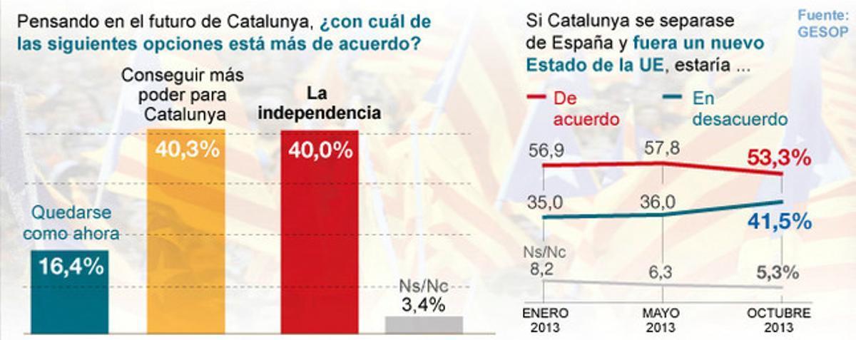 La opción 'más autogobierno' iguala en apoyo a la independencia