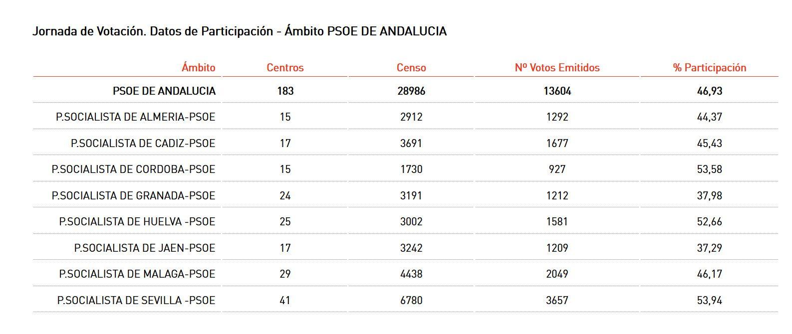 Participación de las primarias del PSOE andaluz, en primera vuelta, hasta las 14 horas.