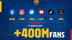 El Barça arriba als 400 milions de fans en xarxes socials