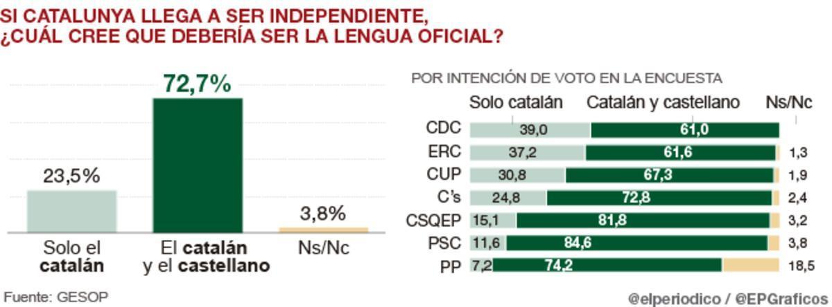 El 72% de catalanes defienden que el catalán y el castellano sean cooficiales