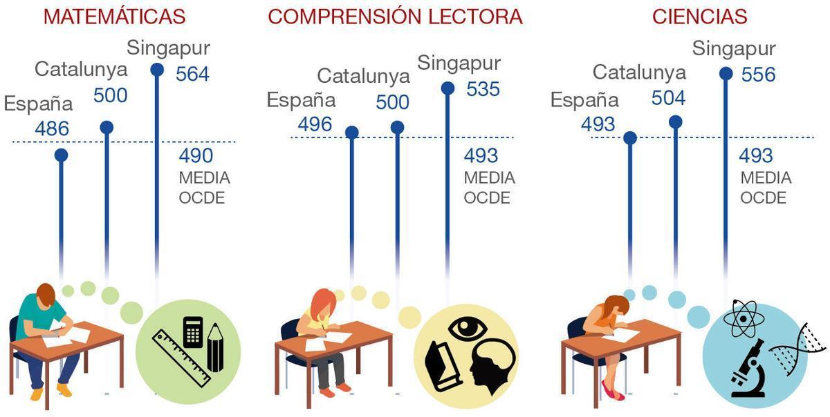 Informe PISA: la escuela española empieza por fin a salir de la mediocridad
