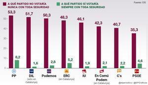 """El 53,3% de españoles no votarían """"nunca"""" al PP, y el 50,3%, a Podemos, según el barómetro del CIS"""