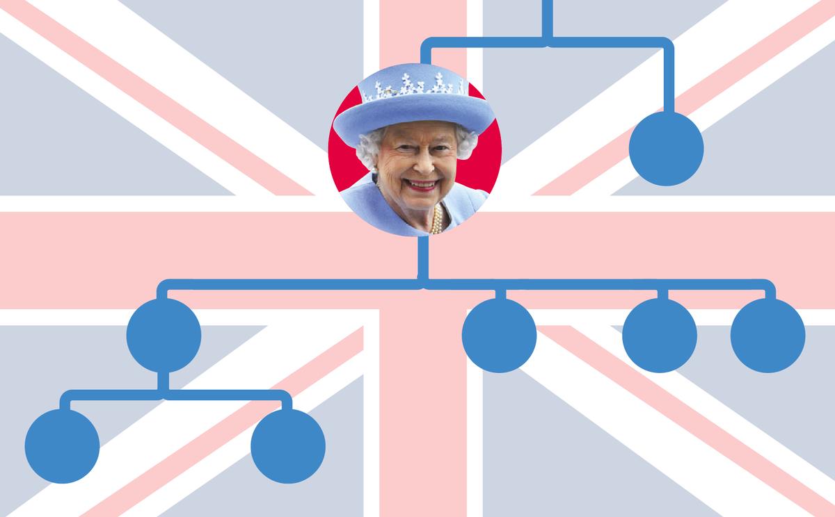 El árbol genealógico de la familia real británica